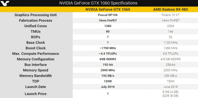 GeForce GTX 1060 szybszy od RX 480? Wyciekła specyfikacja [1]