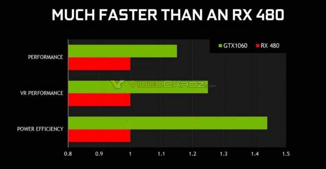 GeForce GTX 1060 szybszy od RX 480? Wyciekła specyfikacja [4]