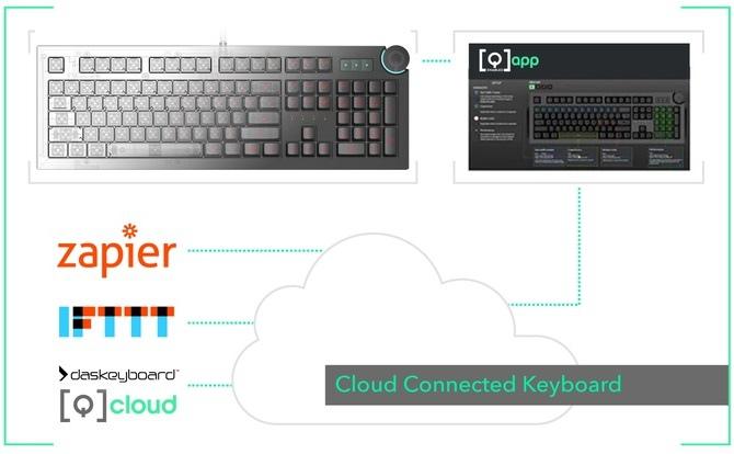 Das Keyboard 5Q wyświetli alerty systemowe na klawiaturze [2]