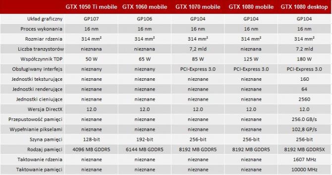 ASUS wprowadza laptopa ROG G752VS z GeForce GTX 1070 [2]