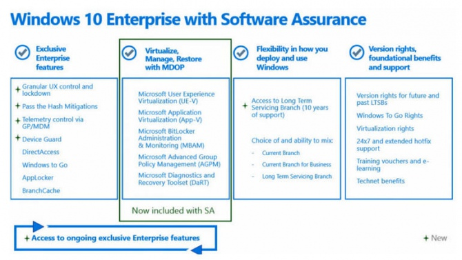 Microsoft wprowadza opcjonalny abonament dla Windows 10 [2]