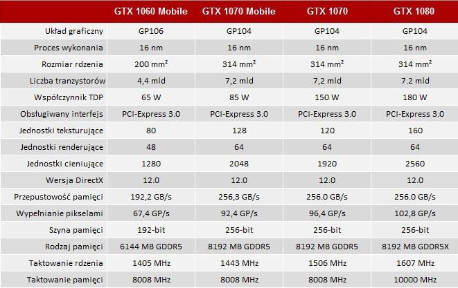 NVIDIA GeForce GTX 1070 Mobile - specyfikacja chipu GP104 [2]