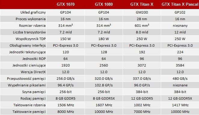 NVIDIA GeForce GTX Titan X Pascal - Oficjalna prezentacja! [5]