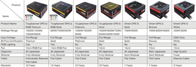 Thermaltake Toughpower DPS G -Zasilacze z podświetleniem RGB [4]