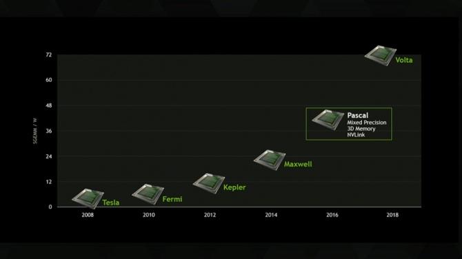 Karty graficzne na architekturze NVIDIA Volta już w 2017 rok [2]