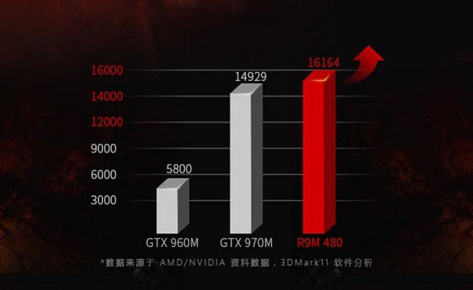 AMD Radeon RX 460 Mobile i R9 M480 ierwsze wyniki wydajności [2]