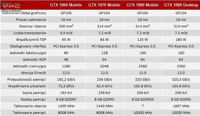 Nieoficjalna specyfikacja karty NVIDIA GeForce GTX 1080 Mobi [5]