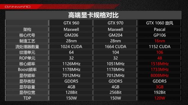 GeForce GTX 1060 3 GB oraz GeForce GTX 1050 - Nowe informacj [4]