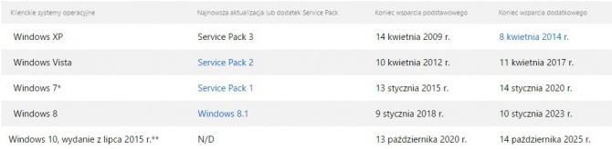 Microsoft - Windows 7 i 8.1 z dłuższym wsparciem dla Skylake [2]