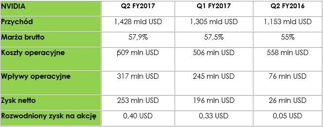 NVIDIA chwali się znakomitymi wynikami finansowymi za Q2'F17 [2]