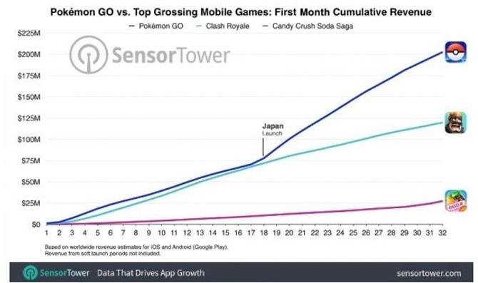 Pokemon GO zarobiło 200 milionów dolarów w miesiąc [1]