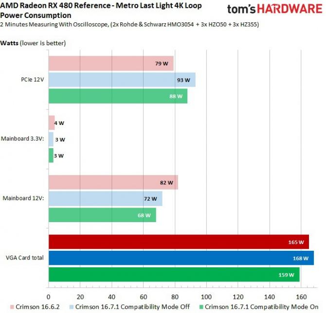 AMD Radeon RX 480 nie jest już dostępny na liście PCI-SIG [2]