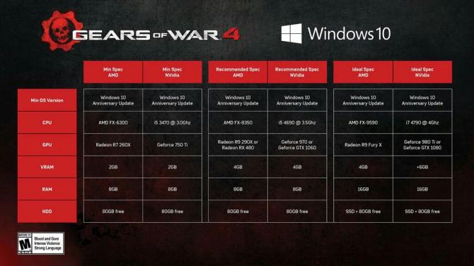 Gears of War 4 - znamy wymagania sprzętowe [1]