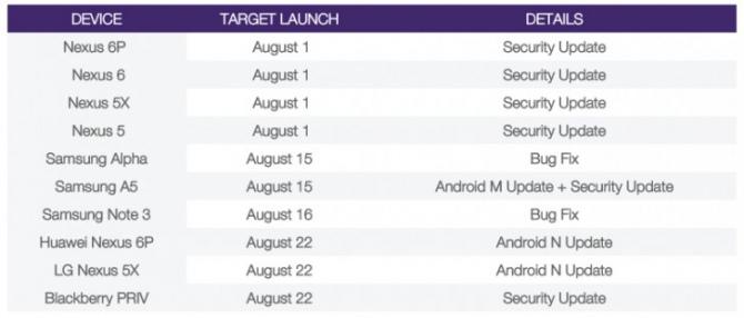 Android 7.0 Nougat - premiera już 22 sierpnia? [1]