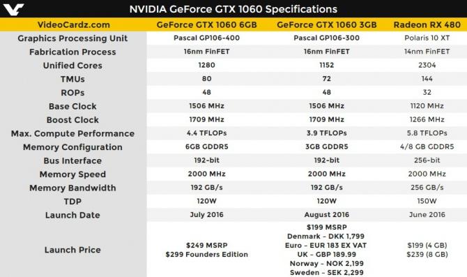 Debiutuje NVIDIA GeForce GTX 1060 3 GB. Cena wynosi 1000 zł [2]