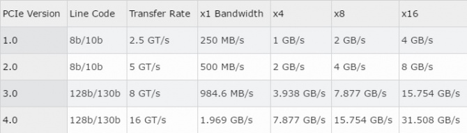 Standard PCI-E 4.0 już w przyszłym roku. W planach też PCI-E [1]