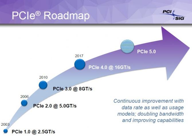Standard PCI-E 4.0 już w przyszłym roku. W planach też PCI-E [4]