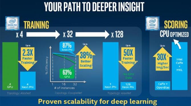 NVIDIA: Intel kłamał podczas prezentacji i testów Xeon Phi [2]