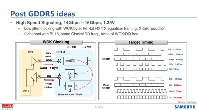 Samsung już pracuje nad pamięciami GDDR6, DDR5 i LPDDR5 [1]