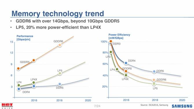 Samsung już pracuje nad pamięciami GDDR6, DDR5 i LPDDR5 [2]