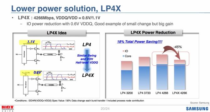 Samsung już pracuje nad pamięciami GDDR6, DDR5 i LPDDR5 [3]