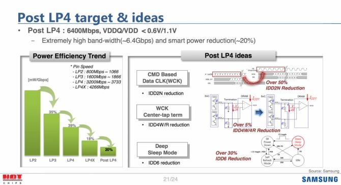 Samsung już pracuje nad pamięciami GDDR6, DDR5 i LPDDR5 [4]