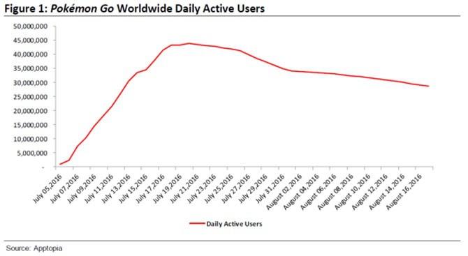 Pokemon GO traci na popularności. Miliony graczy odchodzą [1]