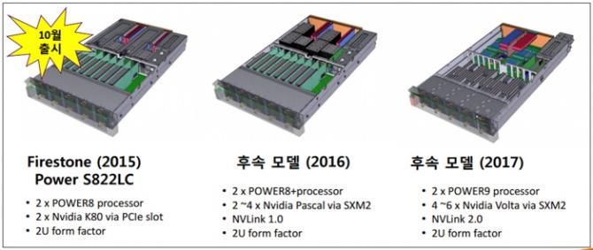 NVIDIA NVLink 2.0 - nowy interfejs już w przyszłym roku [1]