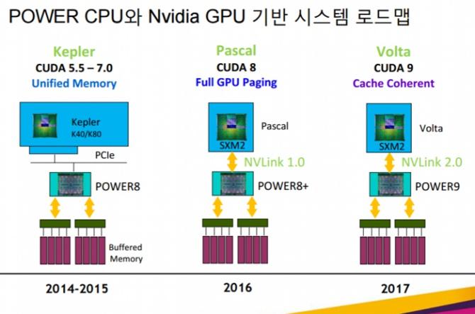 NVIDIA NVLink 2.0 - nowy interfejs już w przyszłym roku [2]