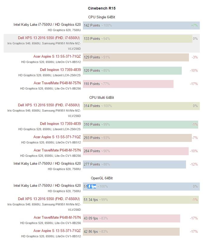 Intel Kaby Lake - pierwsze benchmarki i daty premier [4]