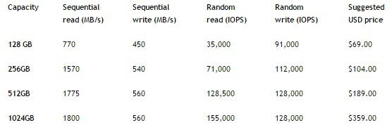 Intel SSD 600p - nowe dyski SSD PCI-E 3.0 x4 ze złączem M.2 [2]