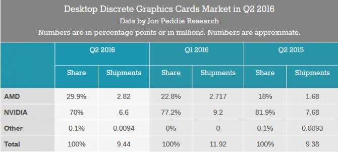 AMD odzyskuje udziały w rynku kart graficznych [1]