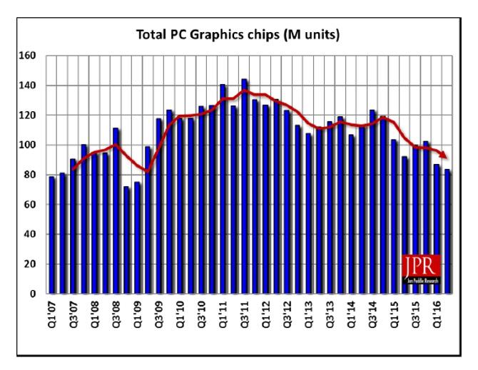 AMD odzyskuje udziały w rynku kart graficznych [2]