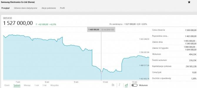 Kłopoty Samsunga - spadek wartości akcji i kolejne wybuchy [1]