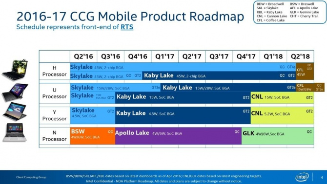 Mobilne CPU Intela - plan wydawniczy na lata 2016-2018 [1]