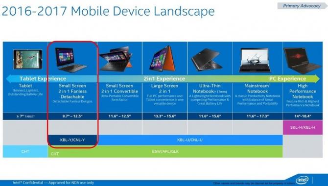Mobilne CPU Intela - plan wydawniczy na lata 2016-2018 [2]