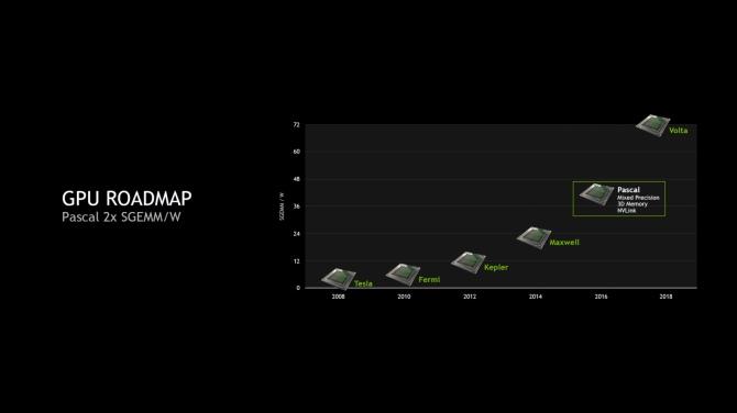 NVIDIA planuje odświeżyć karty graficzne Pascal? [3]