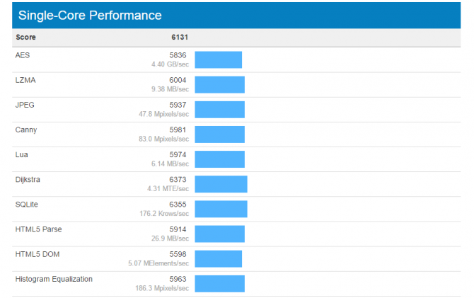 Pierwsze wyniki wydajności procesora Intel Core i7-7700K  [2]