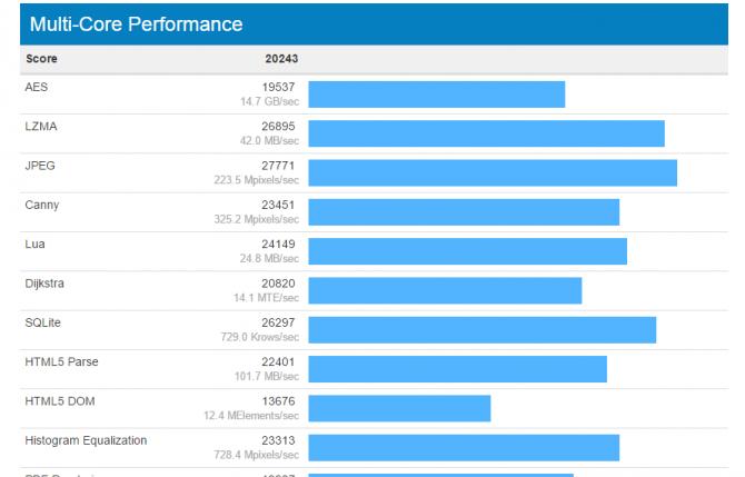 Pierwsze wyniki wydajności procesora Intel Core i7-7700K  [4]
