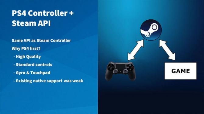 Steam z natywnym wsparciem dla pada DualShock 4 [2]
