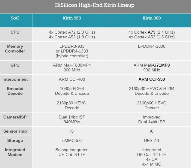 Kirin 960 - najszybszy procesor mobilny od Huawei [2]