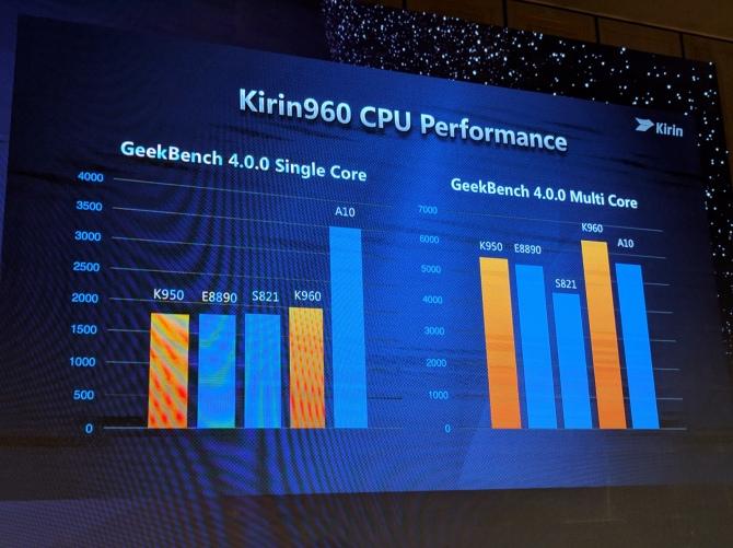 Kirin 960 - najszybszy procesor mobilny od Huawei [3]