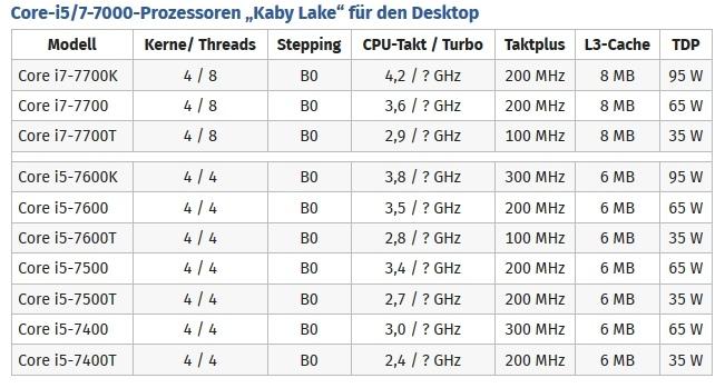 Intel potwierdza oznaczenia i taktowanie układów Kaby Lake [1]