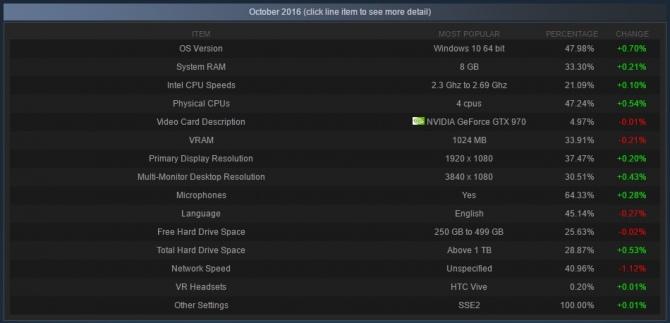 Steam - Windows 10 ponownie notuje wzrost popularności [1]