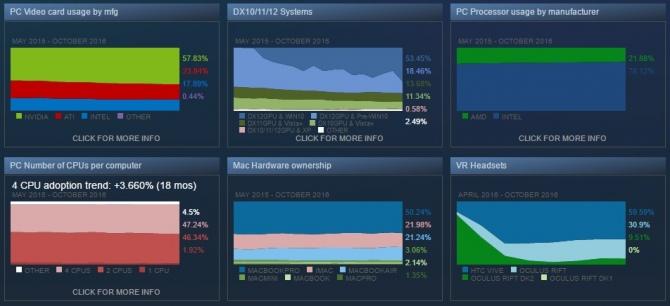 Steam - Windows 10 ponownie notuje wzrost popularności [2]
