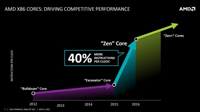 AMD Zen - Możliwe podkręcanie tylko wybranych modeli [1]