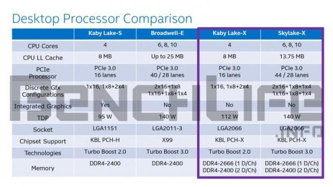 Intel Skylake-X - uchwycono na zdjęciach próbkę inżynieryjną [3]