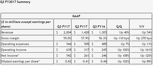 NVIDIA notuje rekordowe wyniki finansowe za trzeci kwartał [1]