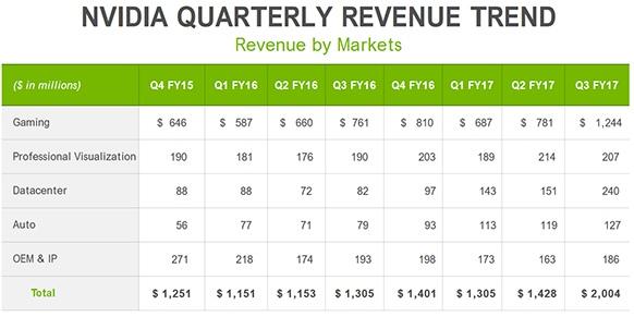 NVIDIA notuje rekordowe wyniki finansowe za trzeci kwartał [2]