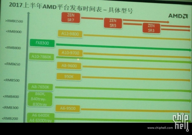 Wyciekła mapa wydawnicza dla procesorów AMD Zen Summit Ridge [1]